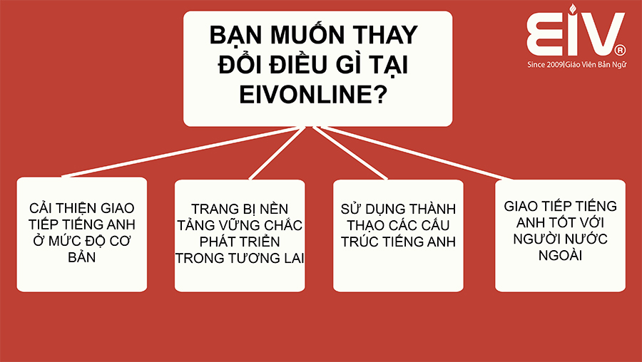 hoc-tieng-anh-online-giao-tiep-hang-ngay.jpg